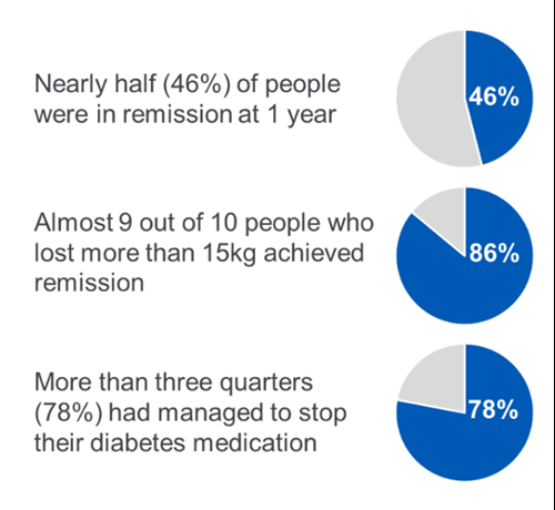 Pie charts showing nearly half of people wre in remission at 1 year; almost 9 out of 10 who lost more than 15kg schieved remission; more than 3 quarters had managed to stop their diabetes medications